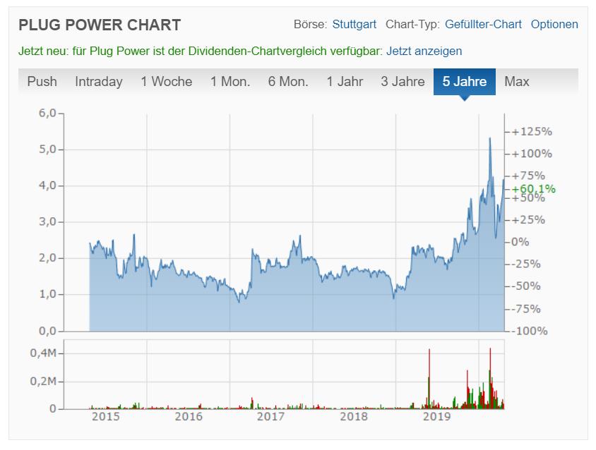Plug Power inc. Aktienkurs