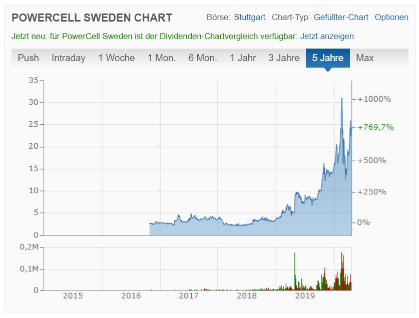 PowerCell Sweden Aktienkurs