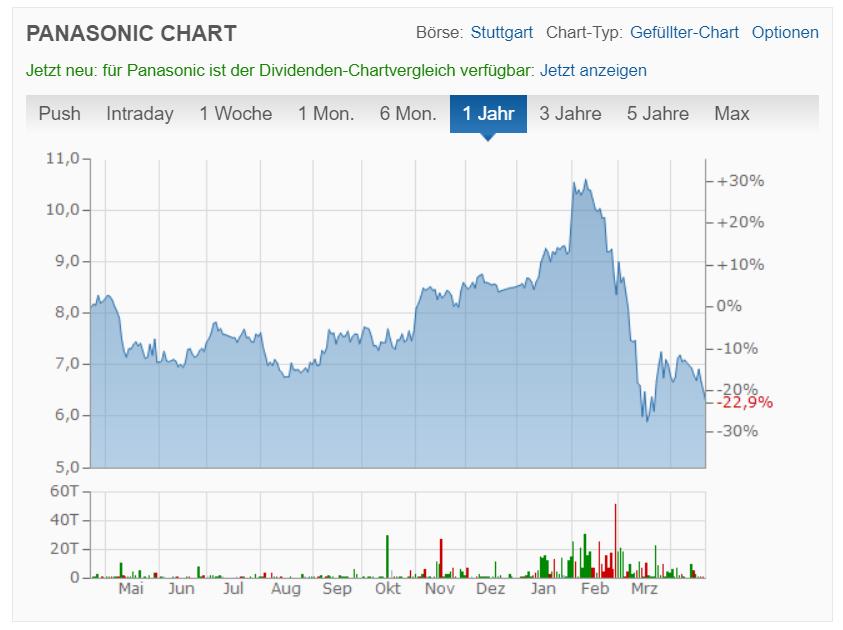 Panasonic Corporation Aktienkurs
