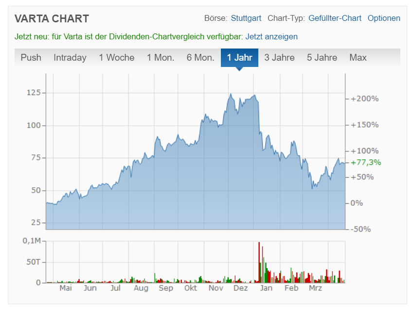 Varta Aktienkurs