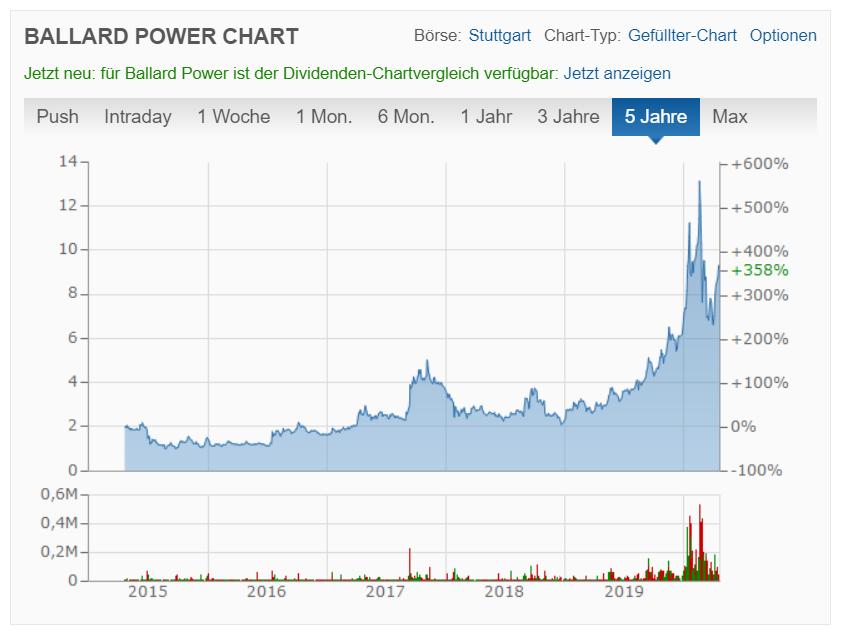 Ballard Power Aktienkurs
