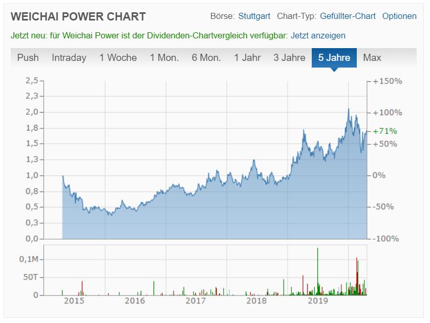 Weichai Power Co Ltd Aktienkurs